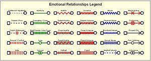 Genogram - Emotional Relationship Symbols in a Genogram