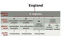 England Local Government.jpg