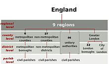 England Local Government.jpg