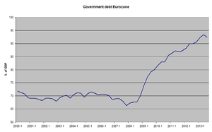 English: Development of government debt in the...