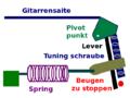EverTuneMechanism2DeutschSprache.png