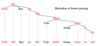 Syntactic movement - Feature passing 1