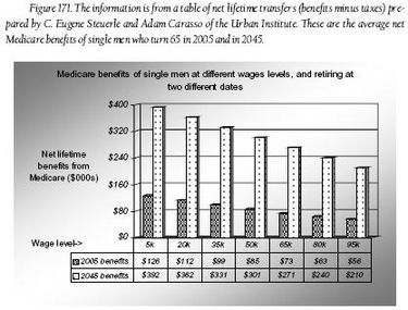 Fig. 171 - Medicare benefits of men at different wages levels and retirement dates.JPG