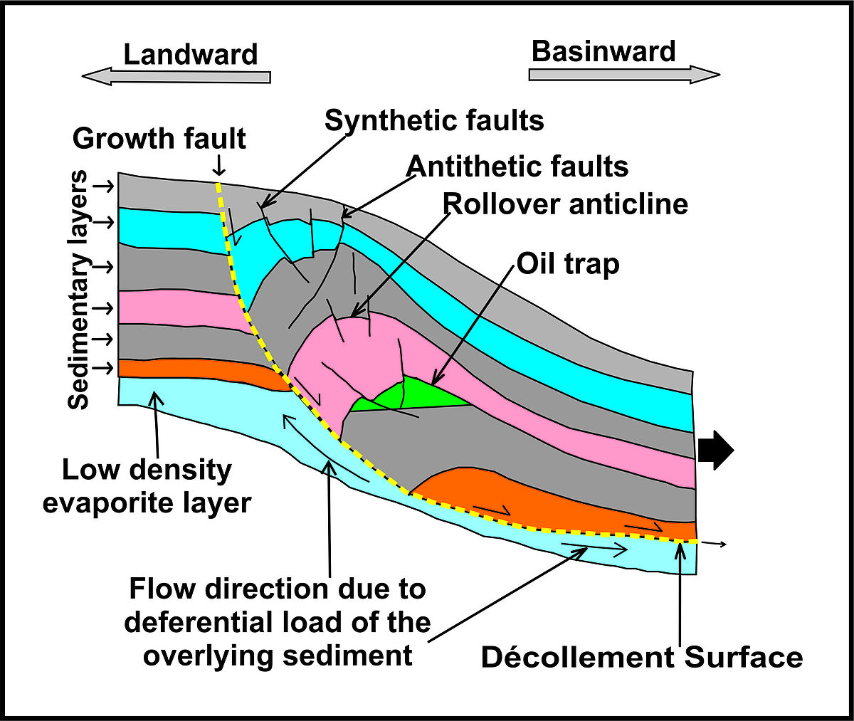 Growth fault - Wikipedia