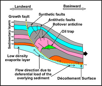 Growth fault wikipedia ccuart Image collections