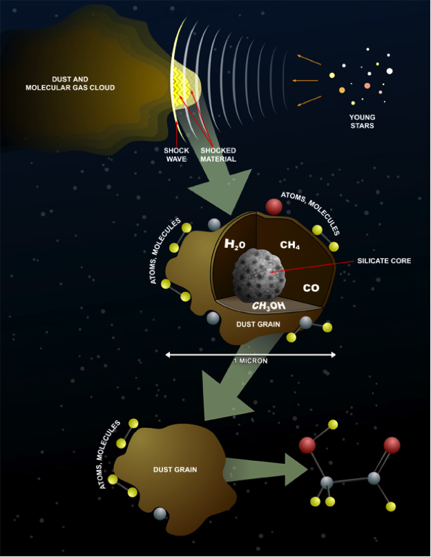 Formation of Glycolaldehyde in star dust