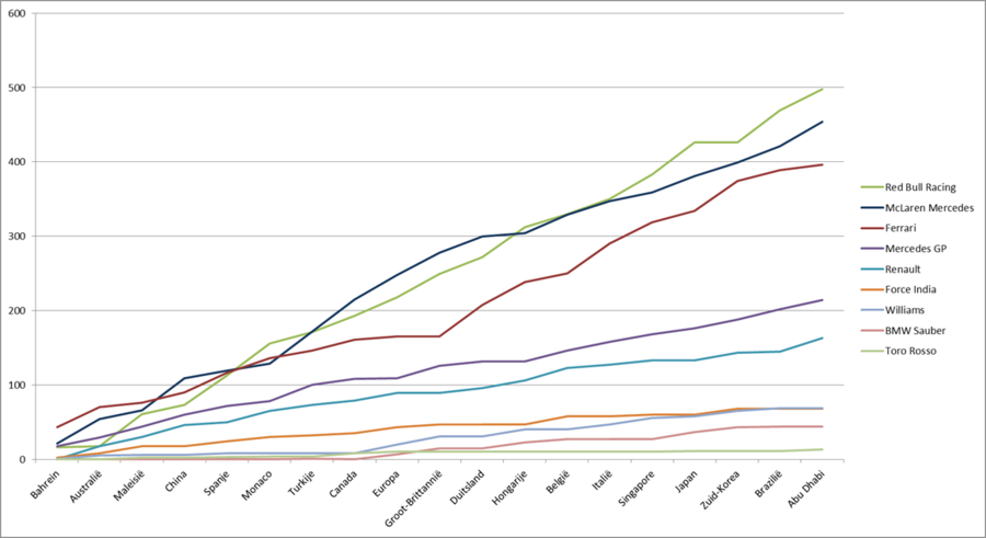 Formula 1 2010 teams graph.png