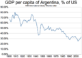 GDP per capita of Argentina, percent of US (1900-2008).png
