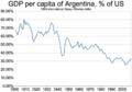 GDP per capita of Argentina, percent of US (1900-2008).png