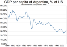 Argentina S Gdp Per Capita In 1990 International Geary Khamis Dollars As A Percentage Of The Us 1900 2008