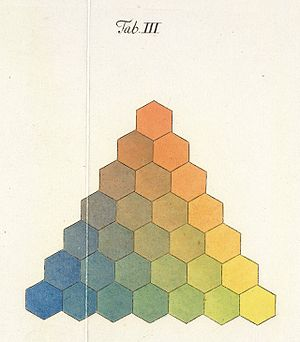 Color theory - Georg Christoph Lichtenberg. Göttingen, 1775, plate III.