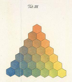 Color theory - Georg Christoph Lichtenberg. Göttingen, 1775, plate III.