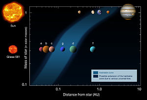 Gliese 581g - The habitable zone of Gliese 581 compared with the Solar System's habitable zone, showing Gliese 581g near the center