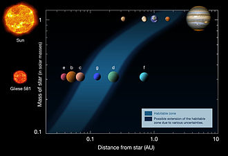 Circumstellar habitable zone - The habitable zone of Gliese 581 compared with our Solar System's habitable zone.