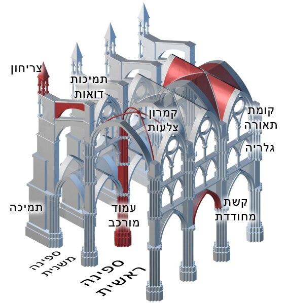 Gothic-wallstructure02