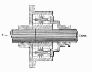 Hele-Shaw clutch -  alt= A clutch mechanism, comprising a housing around two shafts and a stack of plates. A mechanism at one end may be used to apply pressure to the stack.