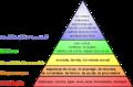 Hierarquia das necessidades de maslow.png