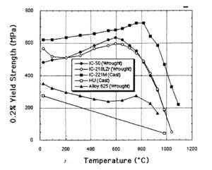 Nickel aluminide - Image: IC 221M temp graph