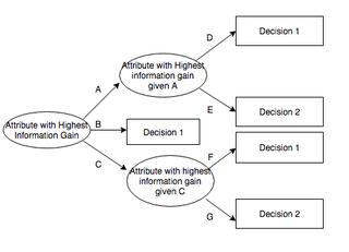 ID3 algorithm decision tree algorithm