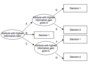 ID3 algorithm - Potential ID3-generated decision tree. Attributes are arranged as nodes by ability to classify examples. Values of attributes are represented by branches.
