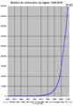 Japon nombre de centenaires 1920-2010.png