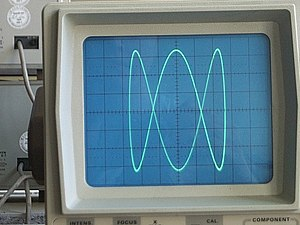 Lissajous curve - Lissajous figure on an oscilloscope, displaying a 1:3 relationship between the frequencies of the vertical and horizontal sinusoidal inputs, respectively.