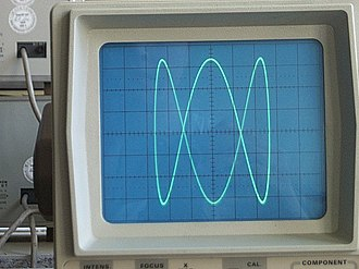 Cathode-ray tube - An oscilloscope showing a Lissajous curve