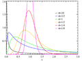 Lognormal distribution PDF.png