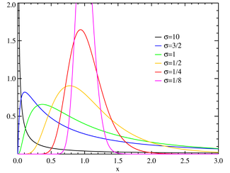 Plot of the Lognormal PMF