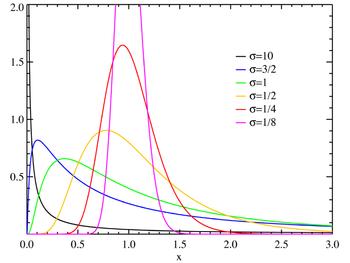 Lognormal distribution PDF.png
