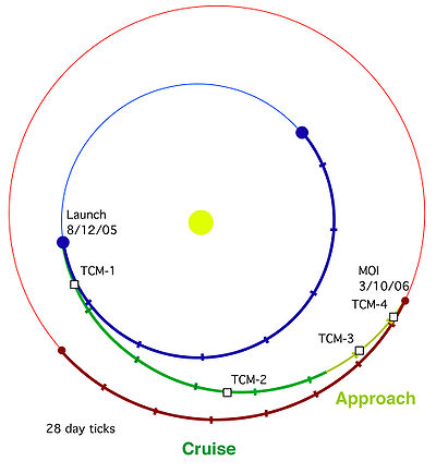 MRO Transfer Orbit.jpg
