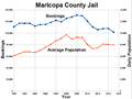 Maricopa County Jail bookings and population.png