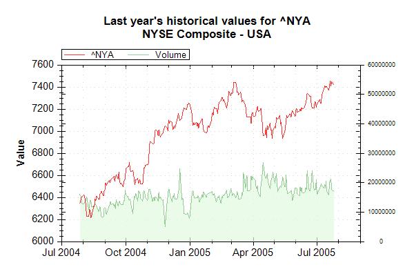 Market Data Index NYA on 20050726 202628 UTC