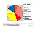 Marshall County Pie Chart Wiki Version.pdf