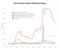 Most Viewed English Wikipedia Pages.png