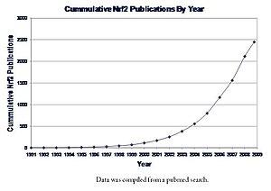 English: Graph of Nrf2 publications (pubmed se...