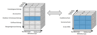 IBM Cognos Business Intelligence - Drill-up and drill-down as example OLAP-functionalities