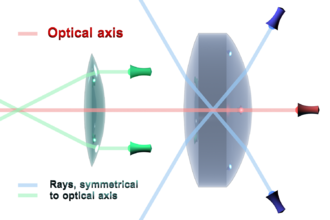 Optical axis - Optical axis (coincides with red ray) and rays symmetrical to optical axis (pair of blue and pair of green rays) propagating through different lenses.
