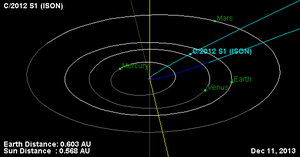 Comet ISON - Position of comet remnants on 11 December 2013