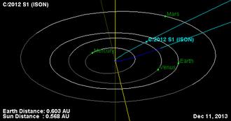 Comet ISON - Position of comet remnants on 11 December 2013