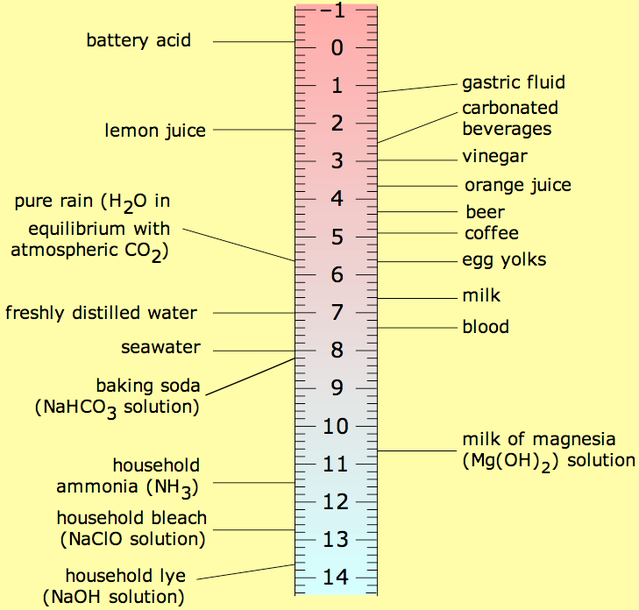 Wikipedia File:PH scale.png