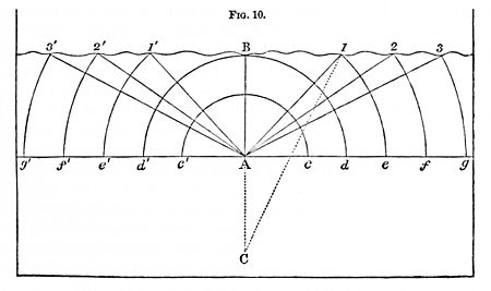 PSM V02 D541 Wave diagram from center.jpg
