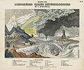 Phénoménes variés météorologiques de l'atmosphère.jpg