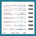 Political timeline 1900-2020.png