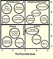Pournelle Chart.jpeg