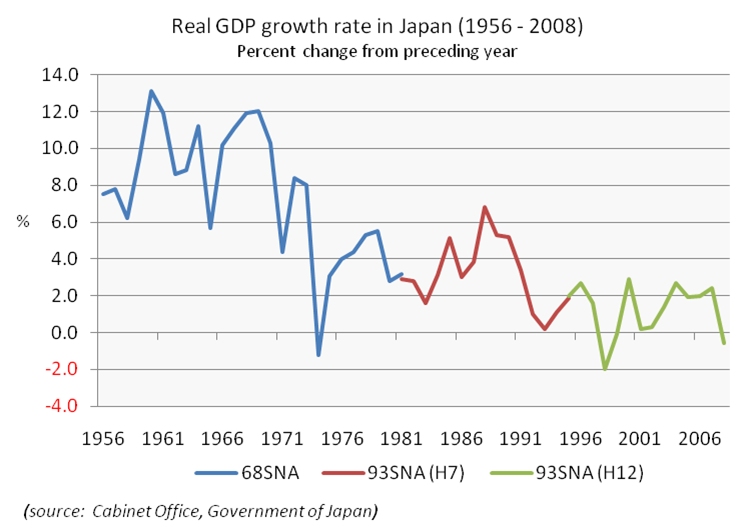 Real GDP growth rate in Japan (1956-2008)