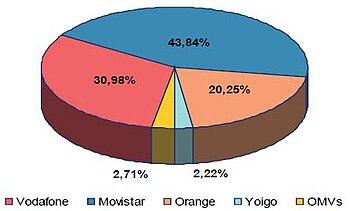 b5329c353e9 ... operadores móviles virtuales de España. Reparto del mercado español por  número total de líneas personales, según datos de abril de 2009. Fuente:  CMT.