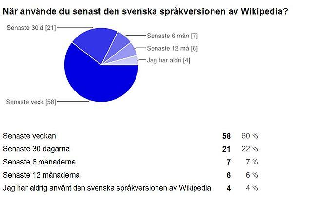 När använde du senast den svenska språkversionen av Wikipedia?
