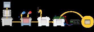 Gel electrophoresis - Overview of Gel Electrophoresis.