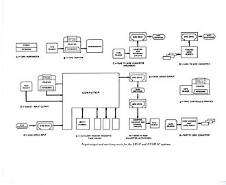 SEAC (computer) - Image: SEAC Computer 011